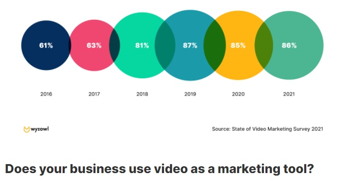 A chart showing the growing percentage of businesses that use video marketing.