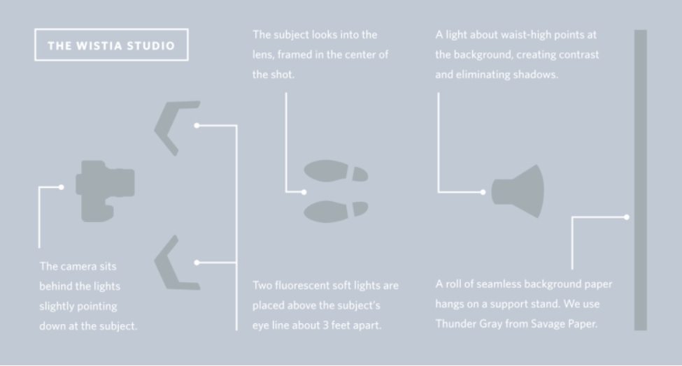 A diagram showing proper placement of lights and cameras when filming a video.